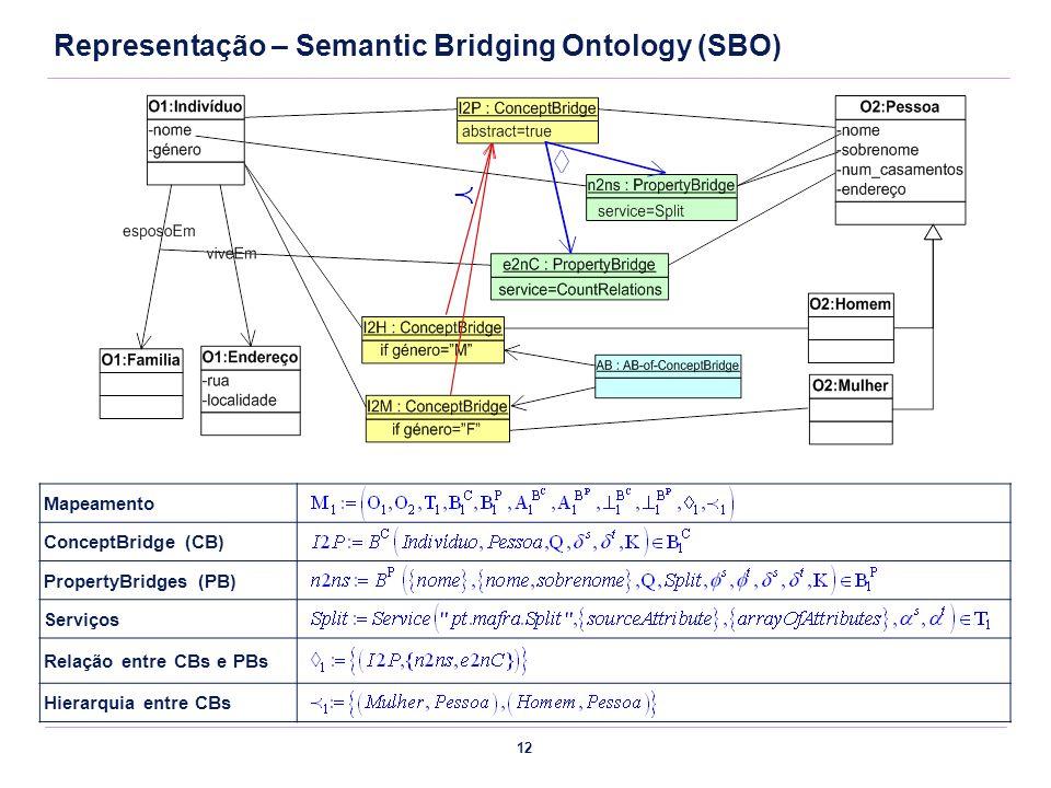 12 Mapeamento ConceptBridge (CB) PropertyBridges (PB) Serviços Relação entre CBs e PBs Hierarquia entre CBs Representação – Semantic Bridging Ontology