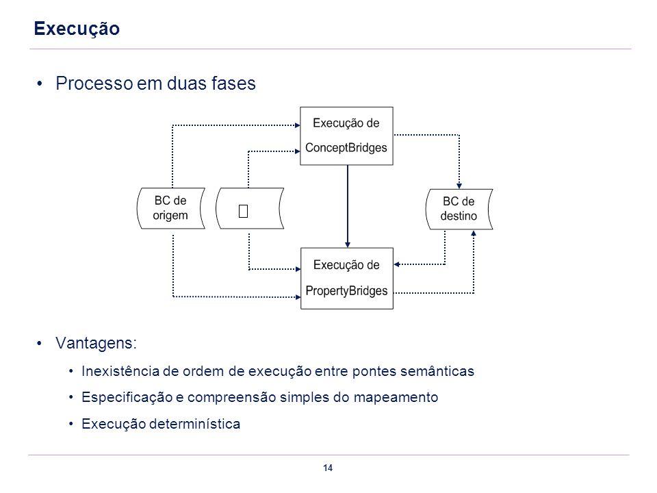 14 Processo em duas fases Vantagens: Inexistência de ordem de execução entre pontes semânticas Especificação e compreensão simples do mapeamento Execu