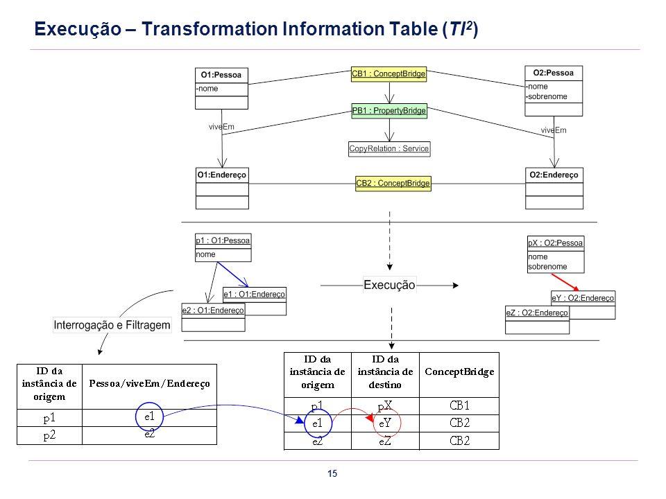 15 Execução – Transformation Information Table (TI 2 )