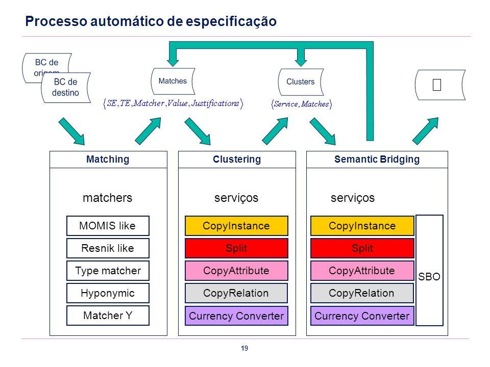 19 Processo automático de especificação Clustering CopyInstance Split CopyAttribute CopyRelation serviços Currency Converter Matching MOMIS like Resni
