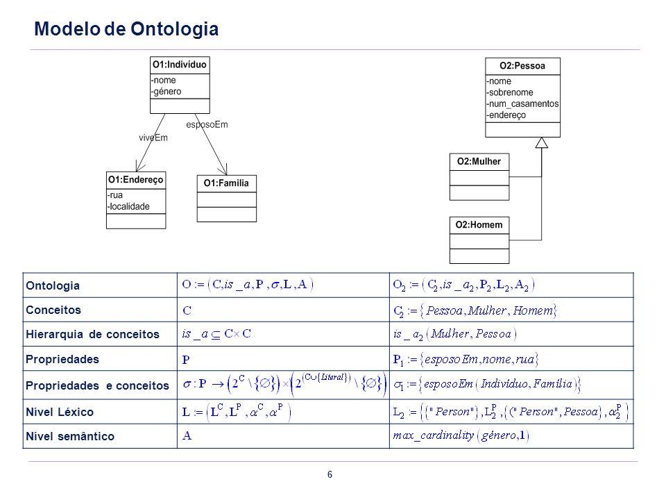 6 Ontologia Conceitos Hierarquia de conceitos Propriedades Propriedades e conceitos Nível Léxico Nível semântico Modelo de Ontologia