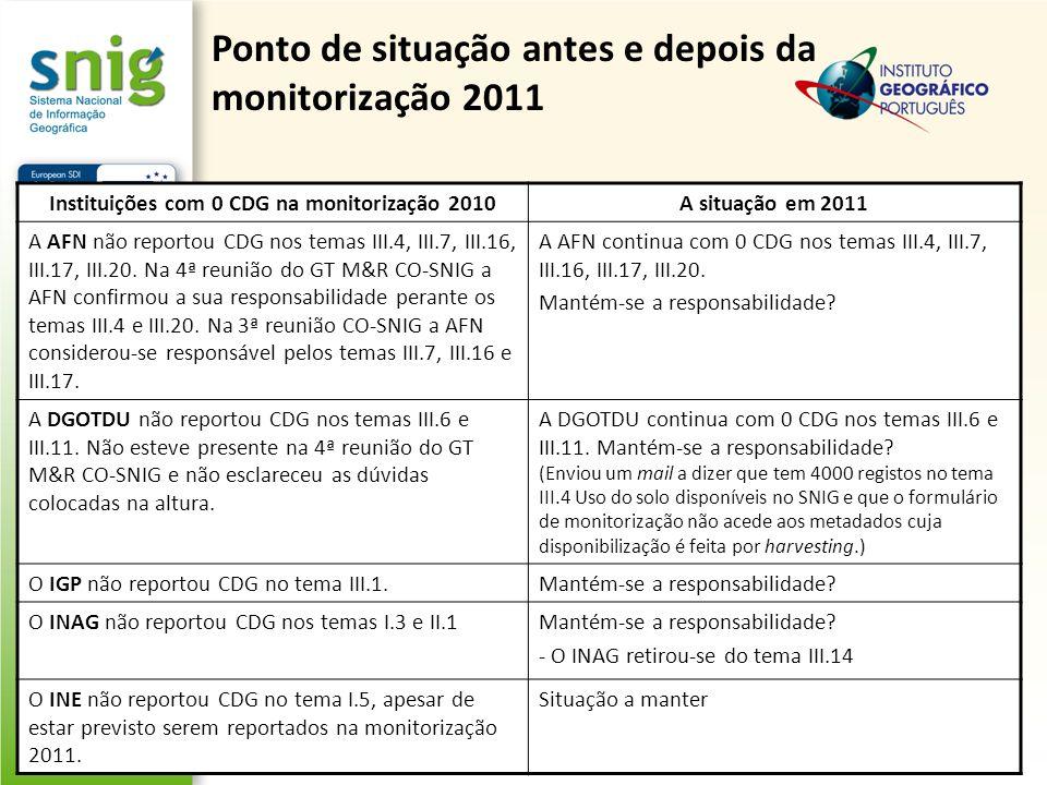 Ponto de situação antes e depois da monitorização 2011 Instituições com 0 CDG na monitorização 2010A situação em 2011 A AFN não reportou CDG nos temas III.4, III.7, III.16, III.17, III.20.