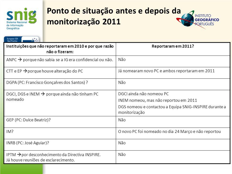 Ponto de situação antes e depois da monitorização 2011 Instituições que não reportaram em 2010 e por que razão não o fizeram: Reportaram em 2011? ANPC