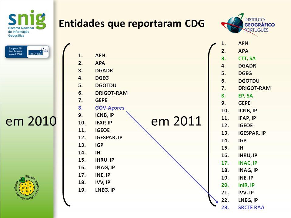 Entidades que reportaram CDG 1.AFN 2.APA 3.CTT, SA 4.DGADR 5.DGEG 6.DGOTDU 7.DRIGOT-RAM 8.EP, SA 9.GEPE 10.ICNB, IP 11.IFAP, IP 12.IGEOE 13.IGESPAR, I