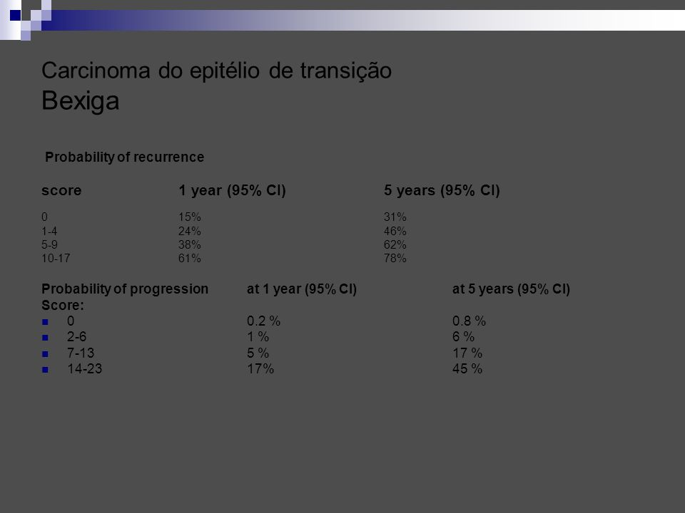 Carcinoma do epitélio de transição Bexiga Probability of recurrence score 1 year (95% CI) 5 years (95% CI) 0 15% 31% 1-4 24% 46% 5-9 38% 62% 10-17 61%