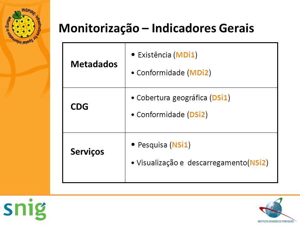 Monitorização – Indicadores Gerais Pesquisa (NSi1) Visualização e descarregamento(NSi2) Serviços Cobertura geográfica (DSi1) Conformidade (DSi2) CDG E