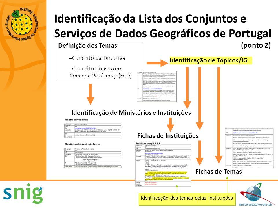 Definição dos Temas – Conceito da Directiva – Conceito do Feature Concept Dictionary (FCD) Identificação de Tópicos/IG Fichas de Instituições Fichas d