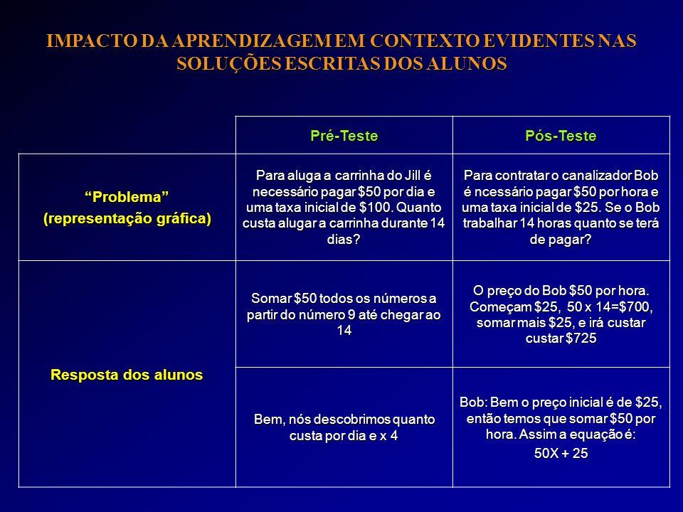 IMPACTO DA APRENDIZAGEM EM CONTEXTO EVIDENTES NAS SOLUÇÕES ESCRITAS DOS ALUNOS Pré-TestePós-Teste Problema (representação gráfica) Para aluga a carrin