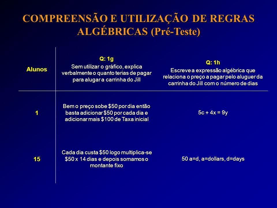 COMPREENSÃO E UTILIZAÇÃO DE REGRAS ALGÉBRICAS (Pré-Teste) Alunos Q: 1g Sem utilizar o gráfico, explica verbalmente o quanto terias de pagar para aluga