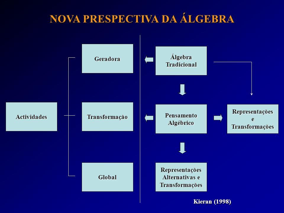 NOVA PRESPECTIVA DA ÁLGEBRA Geradora Transformação Global ÁlgebraTradicional Actividades PensamentoAlgébricoRepresentaçõeseTransformações Representaçõ