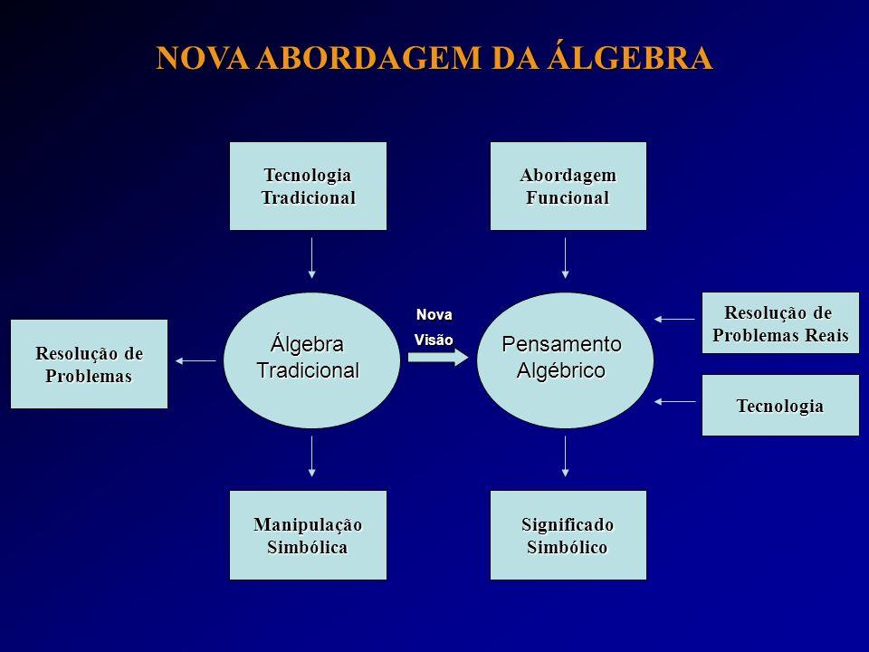 TecnologiaTradicionalAbordagemFuncional Resolução de Problemas ManipulaçãoSimbólicaSignificadoSimbólico Problemas Reais Tecnologia Álgebra Tradicional