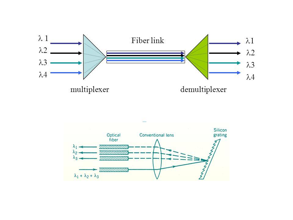 1 2 3 4 1 2 3 4 Fiber link multiplexerdemultiplexer