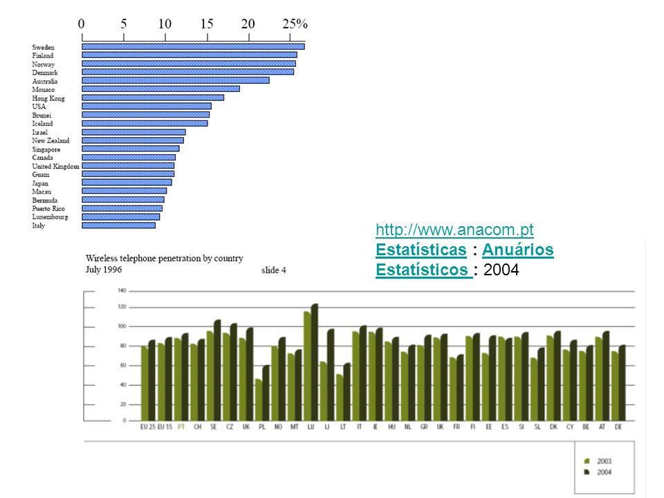 http://www.anacom.pt EstatísticasEstatísticas : Anuários Estatísticos : 2004Anuários Estatísticos