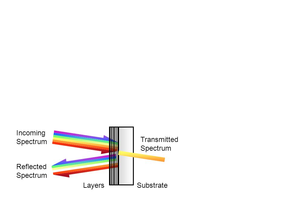 LayersSubstrate Incoming Spectrum Reflected Spectrum Transmitted Spectrum
