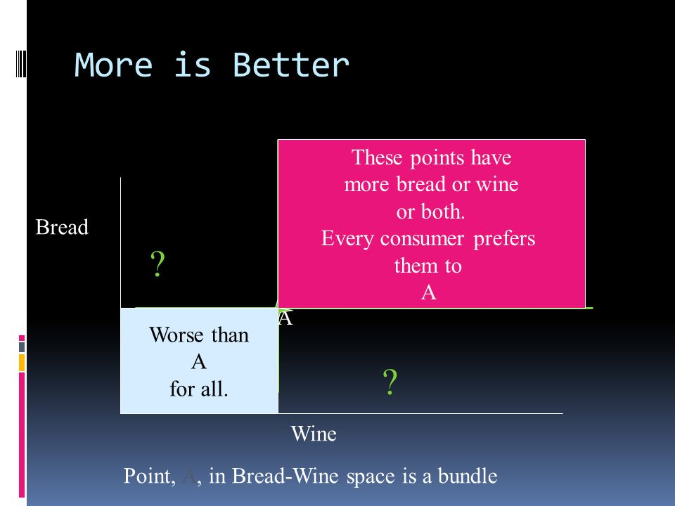 More is Better Bread Wine Point, A, in Bread-Wine space is a bundle A These points have more bread or wine or both. Every consumer prefers them to A W