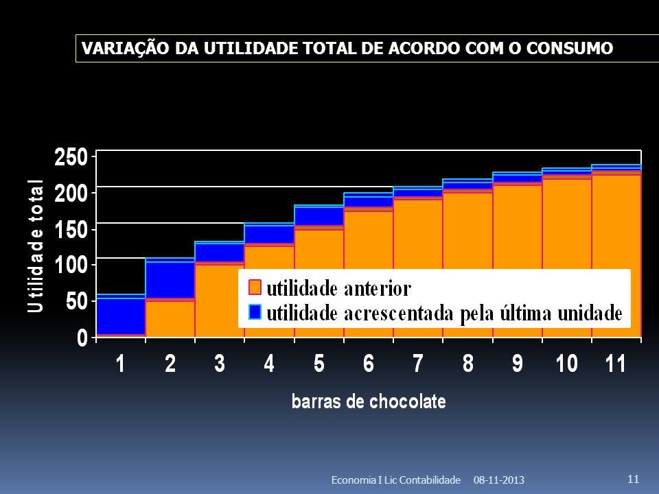 08-11-2013Economia I Lic Contabilidade 11 VARIAÇÃO DA UTILIDADE TOTAL DE ACORDO COM O CONSUMO