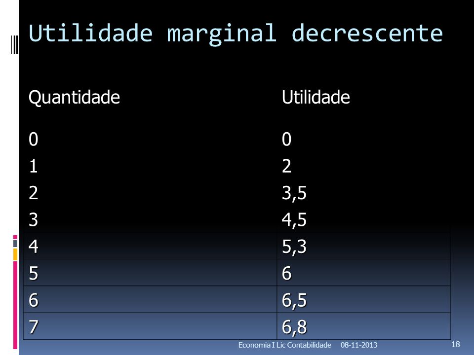 Utilidade marginal decrescente QuantidadeUtilidade 00 12 23,5 34,5 45,3 56 66,5 76,8 08-11-2013Economia I Lic Contabilidade 18
