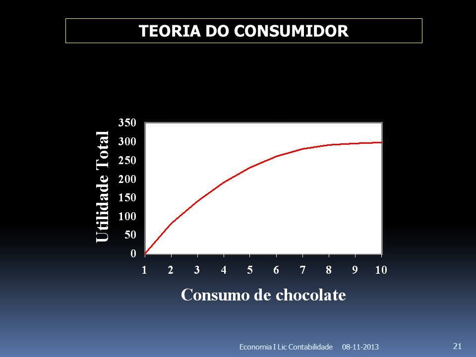 08-11-2013Economia I Lic Contabilidade 21 TEORIA DO CONSUMIDOR