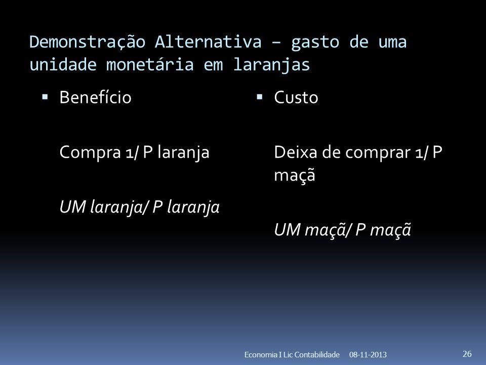 Demonstração Alternativa – gasto de uma unidade monetária em laranjas Benefício Compra 1/ P laranja UM laranja/ P laranja Custo Deixa de comprar 1/ P