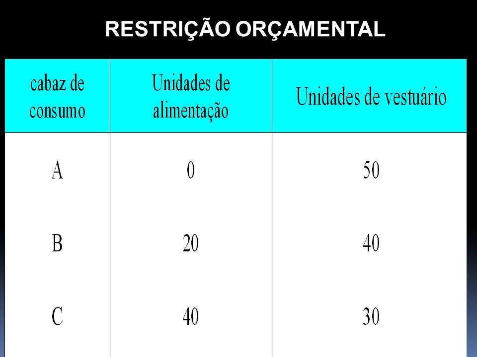 08-11-2013Economia I Lic Contabilidade 32 RESTRIÇÃO ORÇAMENTAL