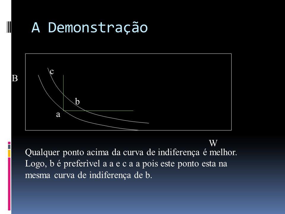 A Demonstração B W a b c Qualquer ponto acima da curva de indiferença é melhor. Logo, b é preferìvel a a e c a a pois este ponto esta na mesma curva d