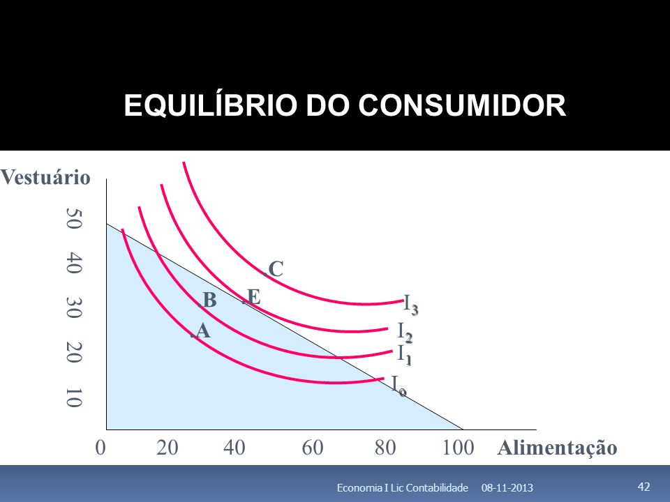 08-11-2013Economia I Lic Contabilidade 42 EQUILÍBRIO DO CONSUMIDOR 0 20 40 60 80 100 Alimentação 50 40 30 20 10 Vestuário.A.B.E.C oIooIo 1I11I1 2I22I2