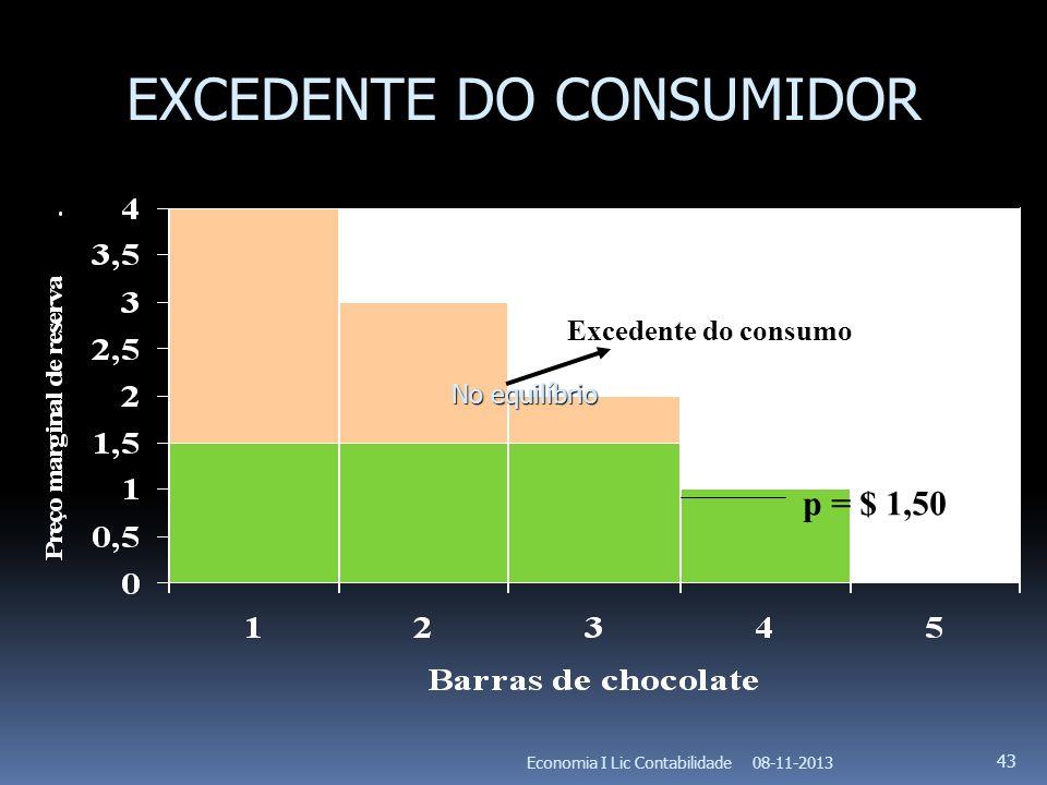 08-11-2013Economia I Lic Contabilidade 43 Excedente do consumo p = $ 1,50 No equilíbrio EXCEDENTE DO CONSUMIDOR