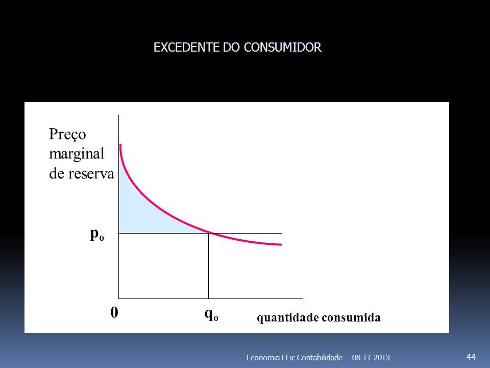 08-11-2013Economia I Lic Contabilidade 44 popo 0 q o quantidade consumida Preço marginal de reserva EXCEDENTE DO CONSUMIDOR