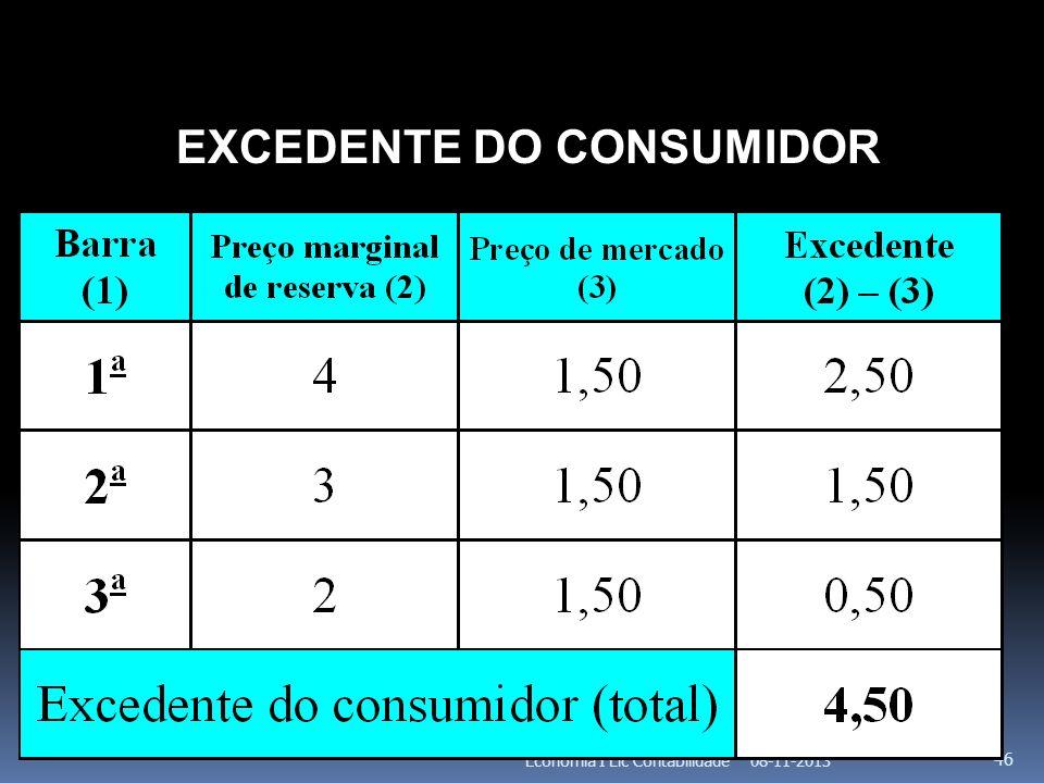 08-11-2013Economia I Lic Contabilidade 46 EXCEDENTE DO CONSUMIDOR
