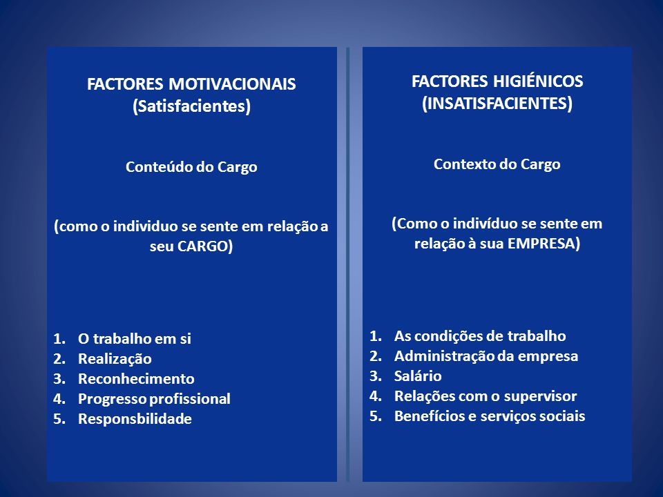 FACTORES MOTIVACIONAIS (Satisfacientes) Conteúdo do Cargo (como o individuo se sente em relação a seu CARGO) FACTORES HIGIÉNICOS (INSATISFACIENTES) Co