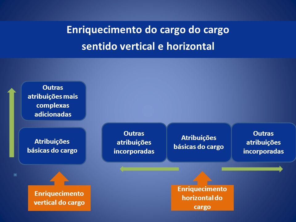 Enriquecimento do cargo do cargo sentido vertical e horizontal Outras atribuições mais complexas adicionadas Atribuições básicas do cargo Outras atrib