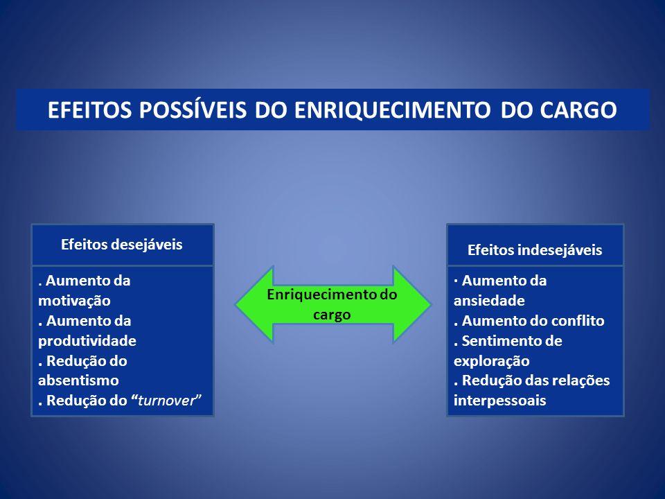 EFEITOS POSSÍVEIS DO ENRIQUECIMENTO DO CARGO Efeitos desejáveis. Aumento da motivação. Aumento da produtividade. Redução do absentismo. Redução do tur