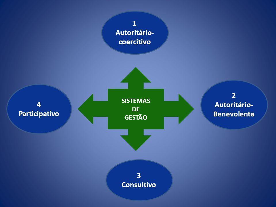 SISTEMAS DE GESTÃO 1 Autoritário- coercitivo 2 Autoritário- Benevolente 3 Consultivo 4 Participativo