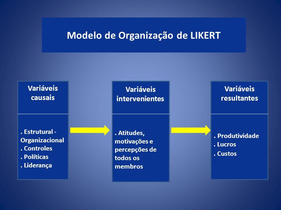 Modelo de Organização de LIKERT Variáveis causais. Estrutural - Organizacional. Controles. Políticas. Liderança Variáveis intervenientes. Atitudes, mo