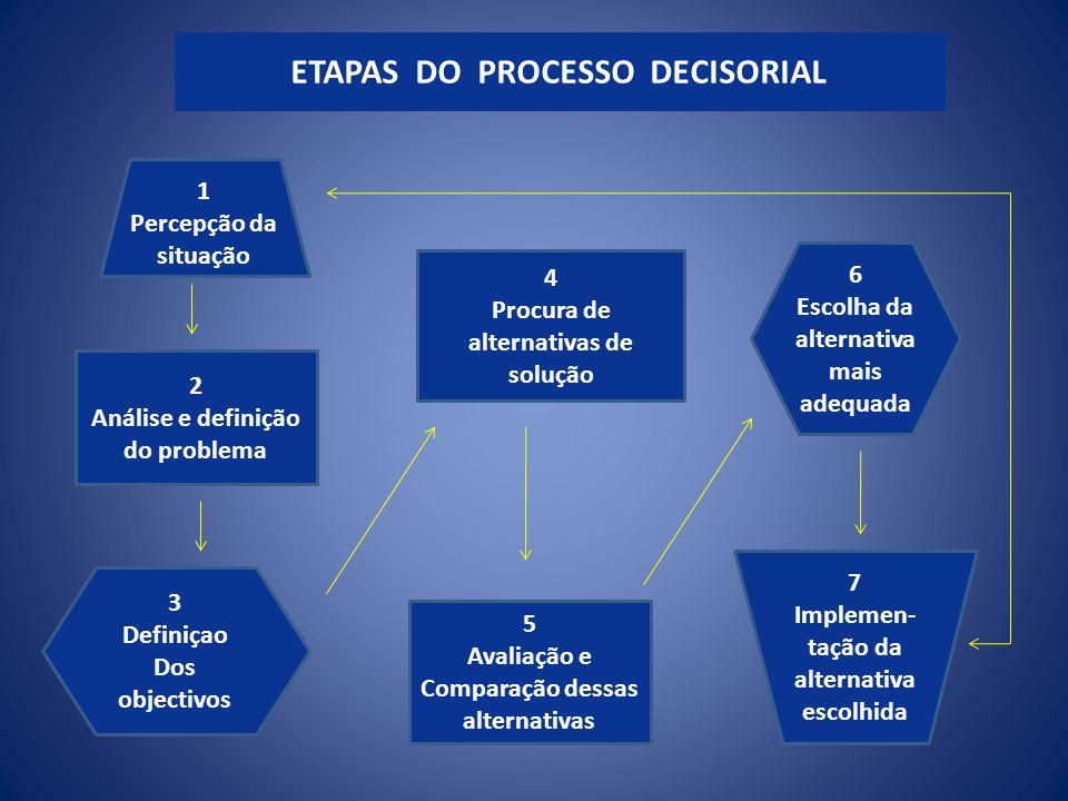1 Percepção da situação 2 Análise e definição do problema 6 Escolha da alternativa mais adequada 3 Definiçao Dos objectivos 7 Implemen- tação da alter