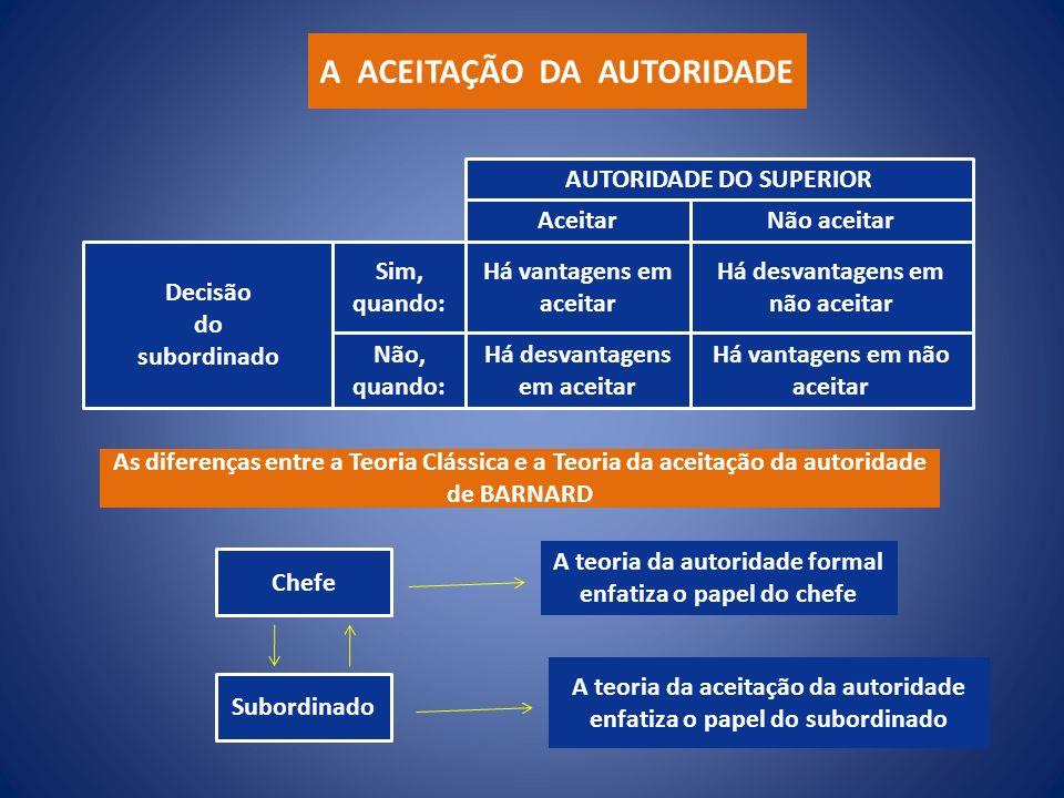 AUTORIDADE DO SUPERIOR Aceitar Decisão do subordinado Chefe Subordinado A teoria da autoridade formal enfatiza o papel do chefe A teoria da aceitação