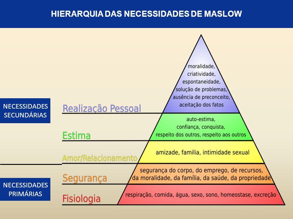 HIERARQUIA DAS NECESSIDADES DE MASLOW NECESSIDADES SECUNDÁRIAS NECESSIDADES PRIMÁRIAS