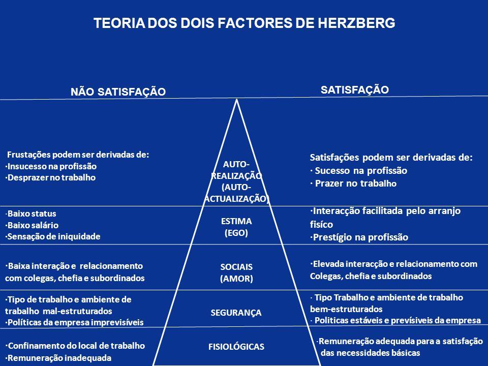 AUTO- REALIZAÇÃO (AUTO- ACTUALIZAÇÃO ) ESTIMA (EGO) SOCIAIS (AMOR) SEGURANÇA FISIOLÓGICAS TEORIA DOS DOIS FACTORES DE HERZBERG Satisfações podem ser d