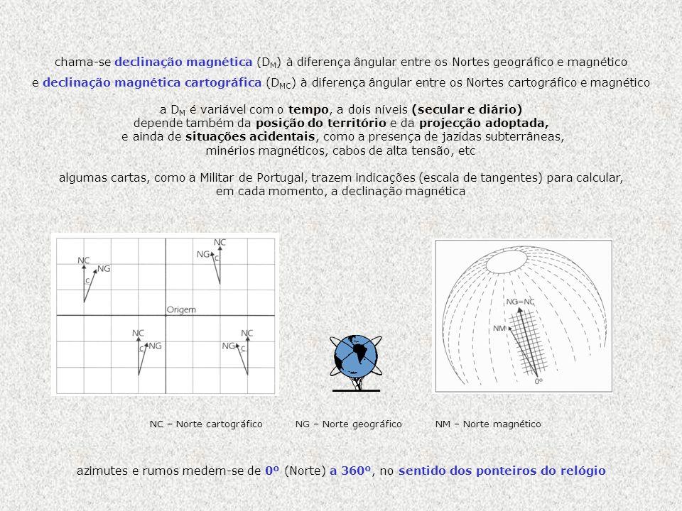 NC – Norte cartográfico NG – Norte geográfico NM – Norte magnético chama-se declinação magnética (D M ) à diferença ângular entre os Nortes geográfico