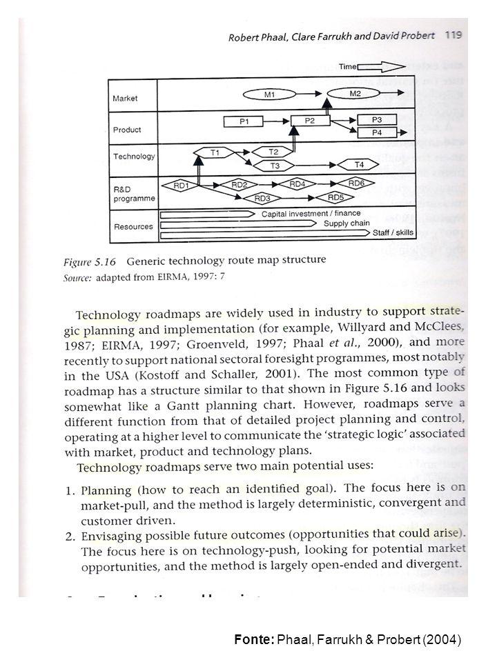 Fonte: Barker & Smith (1995)