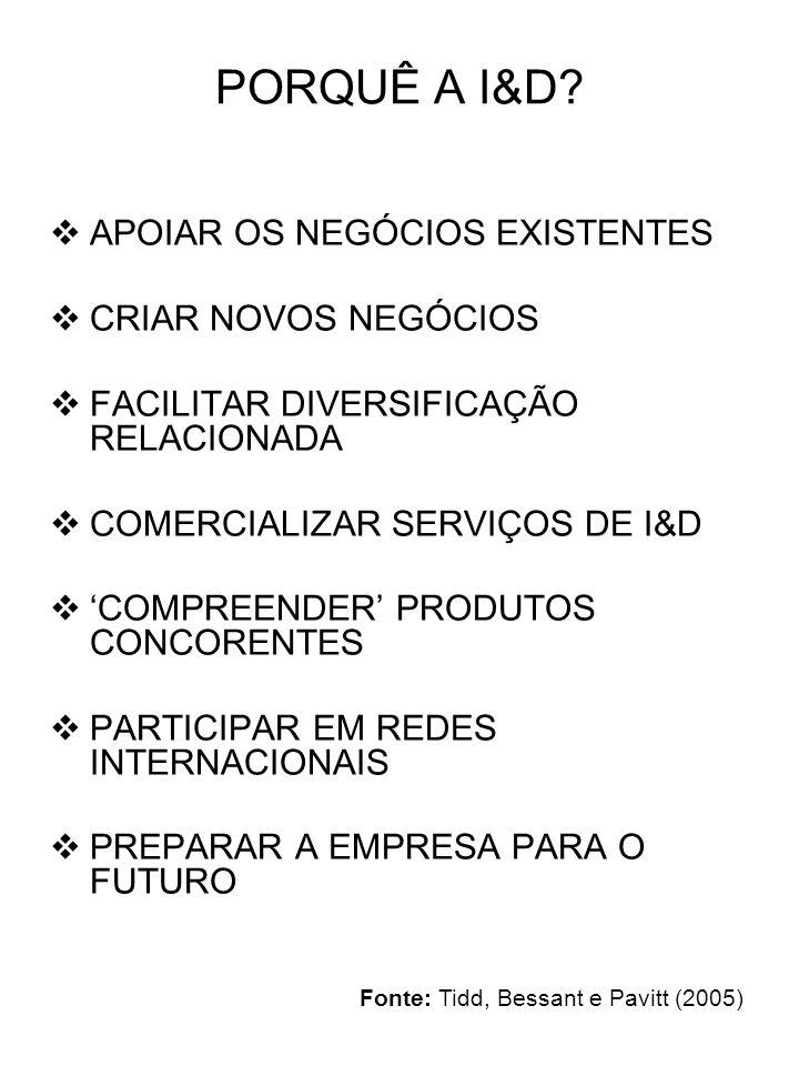 AFECTAÇÃO DE RECURSOS À I&D A RESTRIÇÃO INCERTEZA UMA LÓGICA DE OPÇÕES OS OBJECTIVOS DAS ACTIVIDADES ALGUMAS ORIENTAÇÕES ABORDAGEM INCREMENTAL REGRAS SIMPLES E COMPREENSÍVEIS DEFINIR CRITÉRIOS DE ABANDONO REDURZI A INCERTEZA ANTES DO ARRANQUE DA COMERCIALIZAÇÃO RECONHECER AS DIFERENÇAS Fonte: Tidd, Bessant e Pavitt (2005)