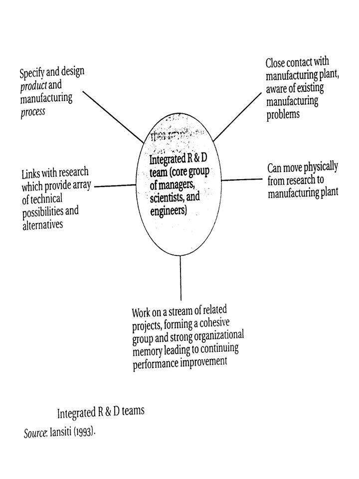 TENDÊNCIAS NA GESTÃO DAS ACTIVIDADES DE I&D Importância Crescente da Gestão da Tecnologia nas Empresas Redução Horizonte Temporal Recurso Crescente a Processos Integrados de Desenvolvimento de Produtos e Reforço das Relações Inter- funcionais Desenvolvimento de Relações Cooperativas Internacionalização das Actividades de I&D e Inovação Fonte: Edler, Meyer-Krahmer e Reger (2002)