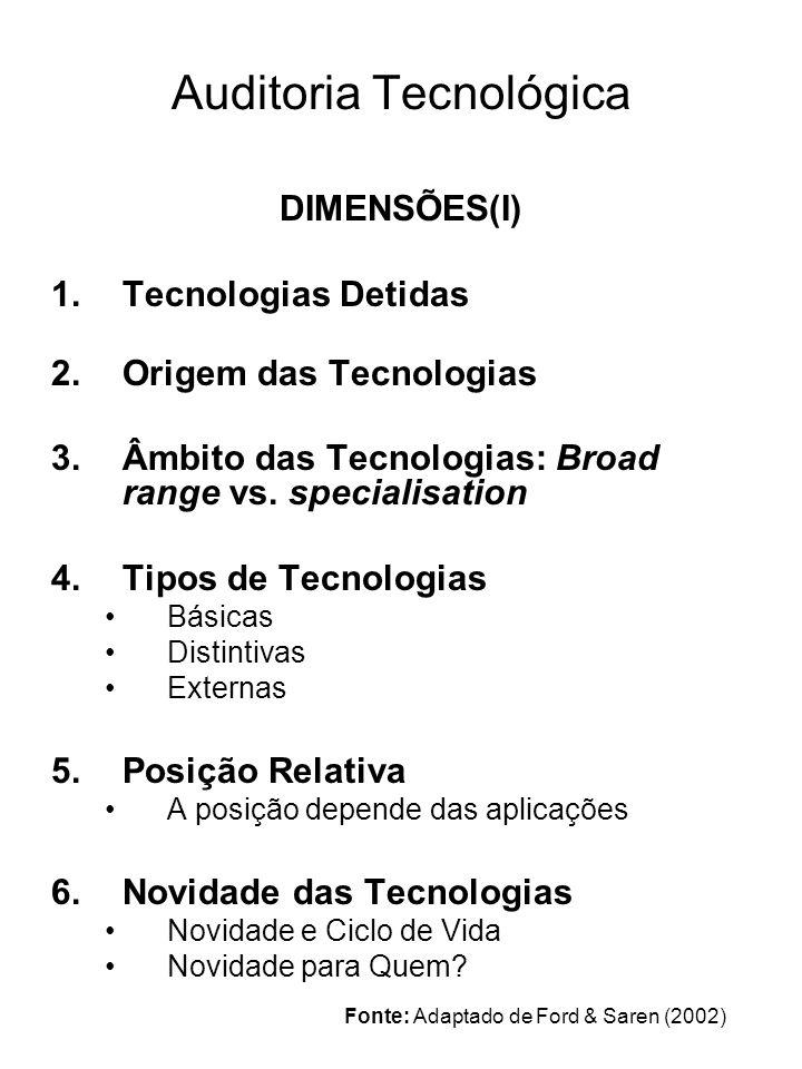 Auditoria Tecnológica DIMENSÕES(II) 7.Posição no Ciclo de Vida Desenvolvimento Identificação de aplicações Lançamento da aplicação Crescimento da aplicação Maturidade Declínio 8.Desempenho na Aquisição de Tecnologias Rapidez de decisão Acesso a fontes relevantes 9.