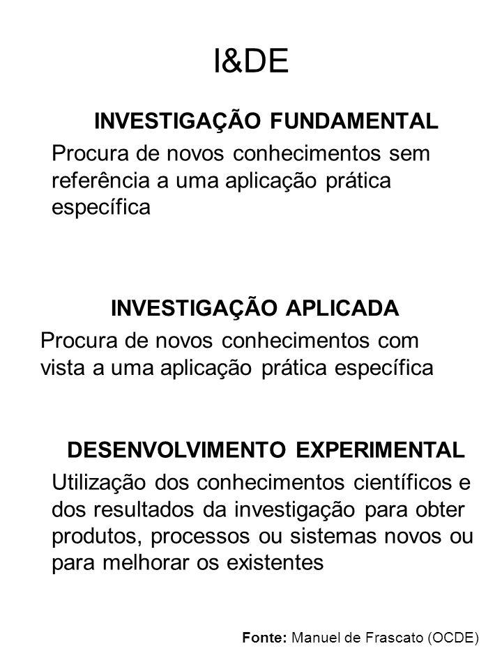 I&DE INVESTIGAÇÃO FUNDAMENTAL Procura de novos conhecimentos sem referência a uma aplicação prática específica INVESTIGAÇÃO APLICADA Procura de novos