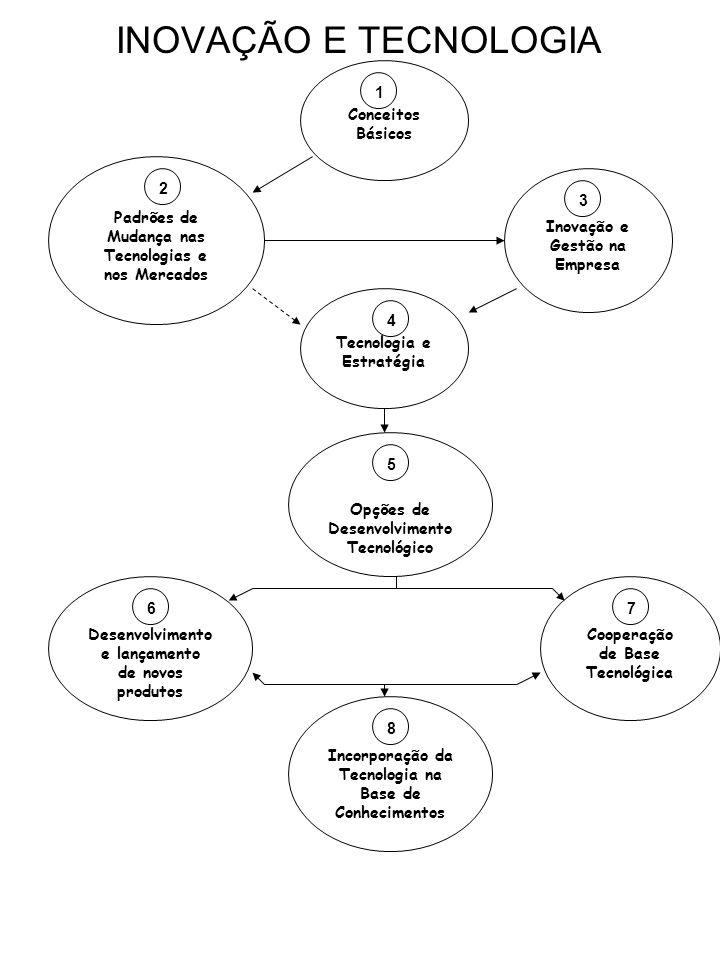 INOVAÇÃO E TECNOLOGIA Conceitos Básicos 1 Padrões de Mudança nas Tecnologias e nos Mercados 2 Inovação e Gestão na Empresa 3 Tecnologia e Estratégia 4