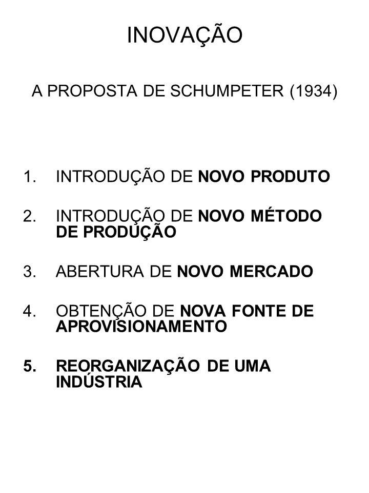 INOVAÇÃO A PROPOSTA DE SCHUMPETER (1934) 1.INTRODUÇÃO DE NOVO PRODUTO 2.INTRODUÇÃO DE NOVO MÉTODO DE PRODUÇÃO 3.ABERTURA DE NOVO MERCADO 4.OBTENÇÃO DE