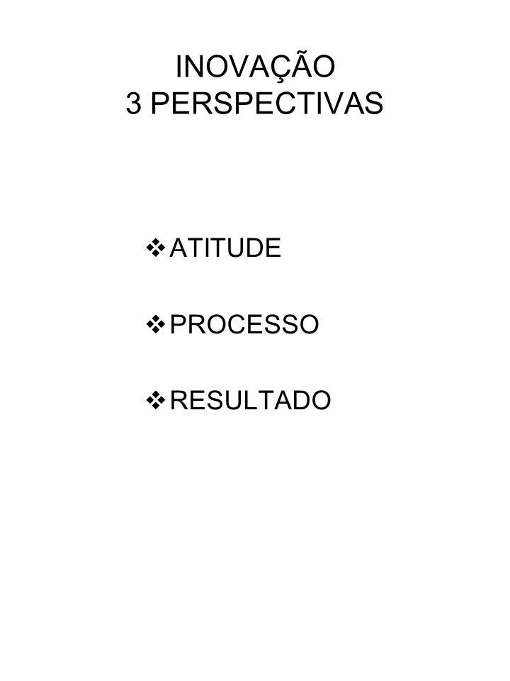 INOVAÇÃO 3 PERSPECTIVAS ATITUDE PROCESSO RESULTADO