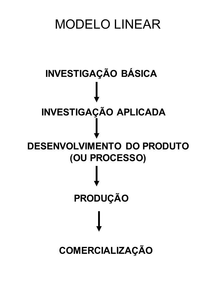 MODELO LINEAR INVESTIGAÇÃO BÁSICA INVESTIGAÇÃO APLICADA DESENVOLVIMENTO DO PRODUTO (OU PROCESSO) PRODUÇÃO COMERCIALIZAÇÃO