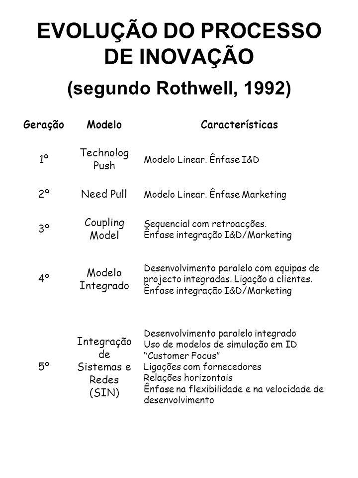 EVOLUÇÃO DO PROCESSO DE INOVAÇÃO (segundo Rothwell, 1992) GeraçãoModeloCaracterísticas 1º Technolog Push Modelo Linear. Ênfase I&D 2ºNeed Pull Modelo