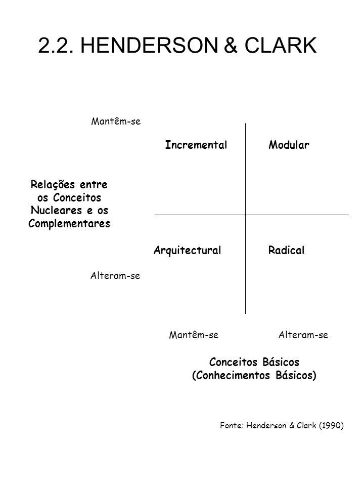 2.2. HENDERSON & CLARK Incremental RadicalArquitectural Modular Mantêm-se Alteram-se Mantêm-seAlteram-se Relações entre os Conceitos Nucleares e os Co